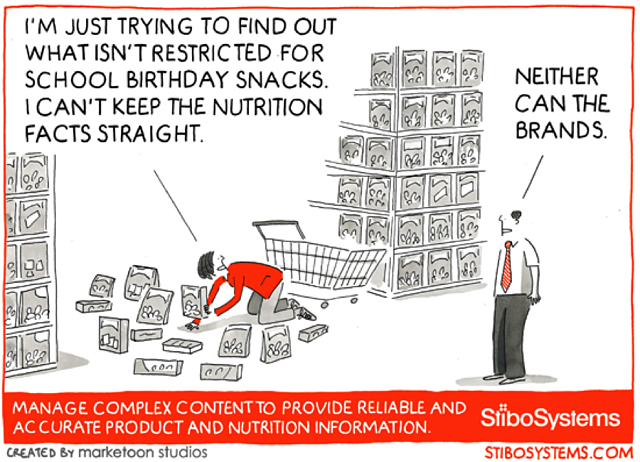 Food Labels Matter: Accurate Product Information to Protect Consumers
