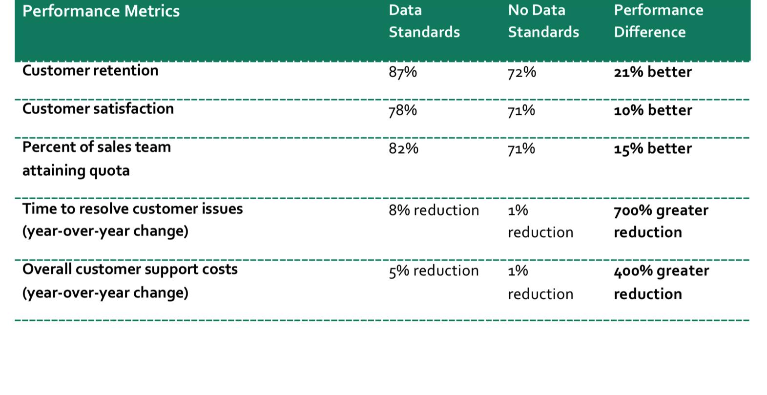 Quality Data Correlates to Happier Customers