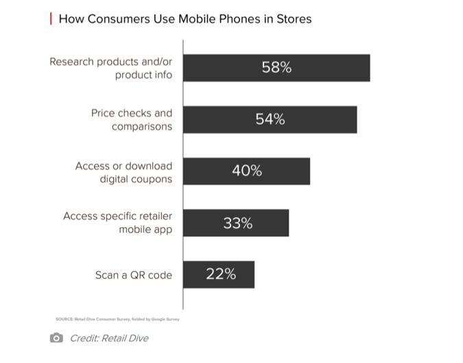 How Consumers Use Mobile Phones in stores