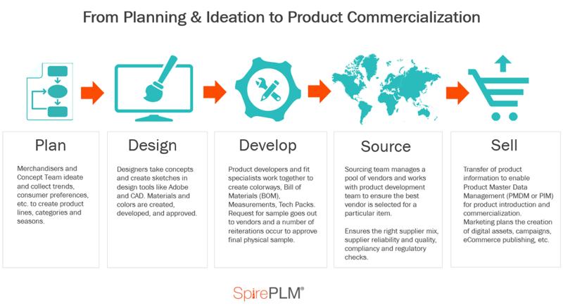 The PLM process