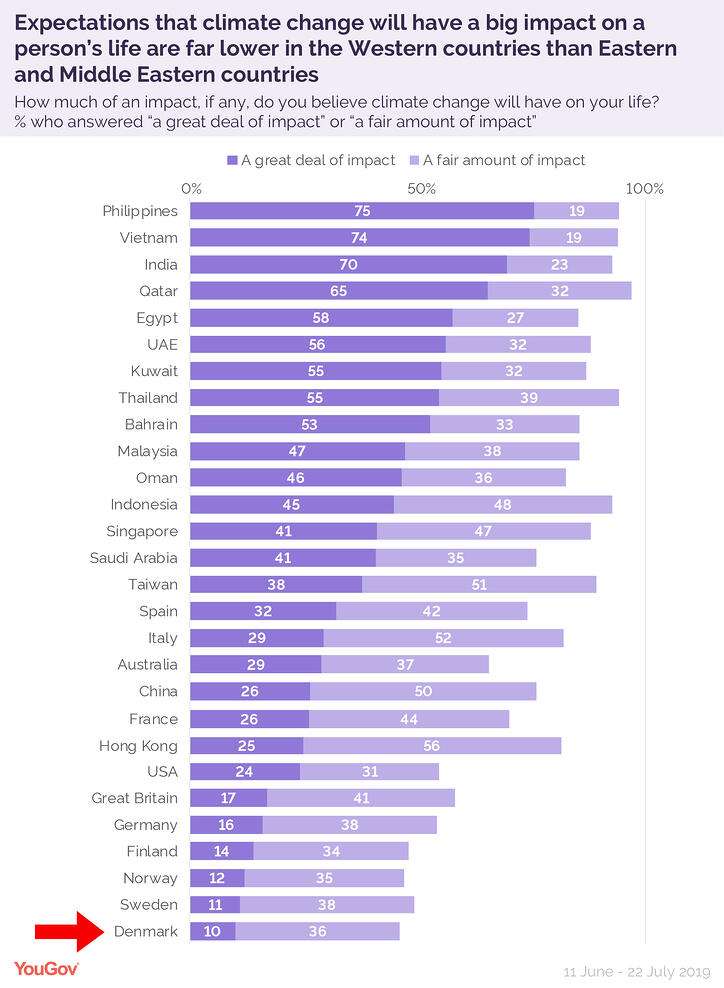 YouGov-chart-climate-change-for-BLOG