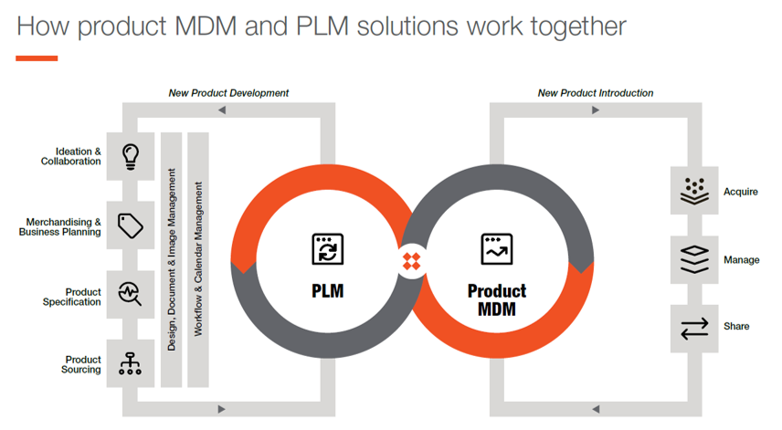 PLM and Product MDM (PIM) process