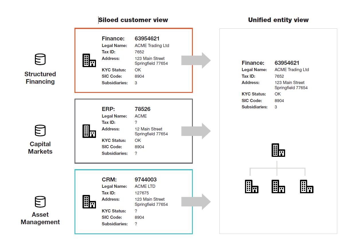 cib-siloed-unified-customer-view