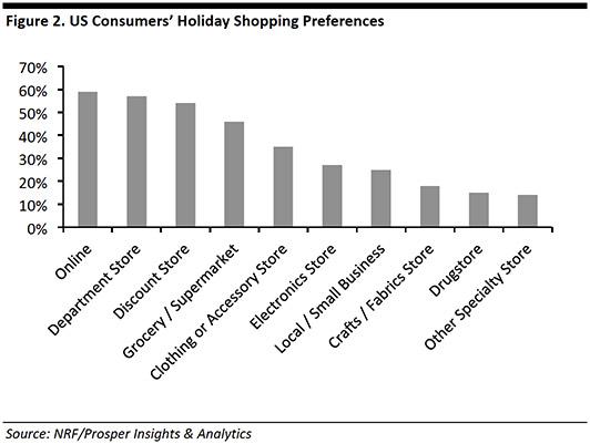 NRF Insights and Analytics - Holiday Sales