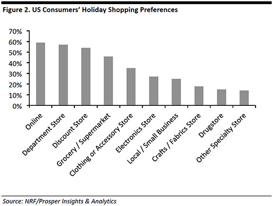 NRF Insights and Analytics - Holiday Sales