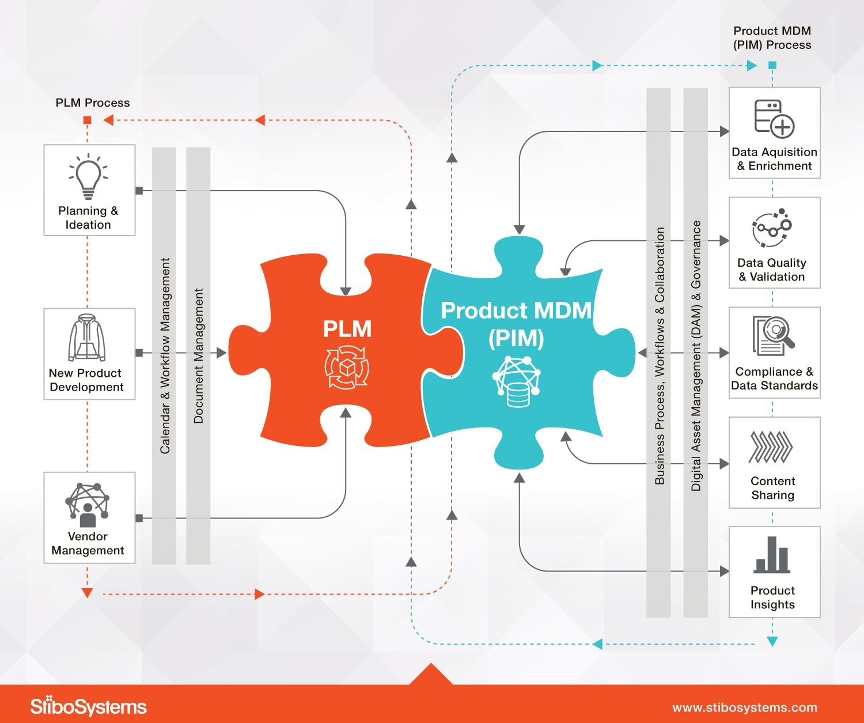 PLM and Product MDM (PIM) process