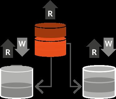 Master Data Management Registry implementation style
