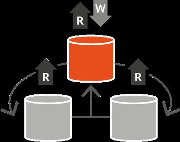 Transactional/centralised MDM implementation style
