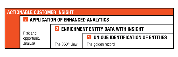 Actionable insight is a result of data reconciliation and data enrichment