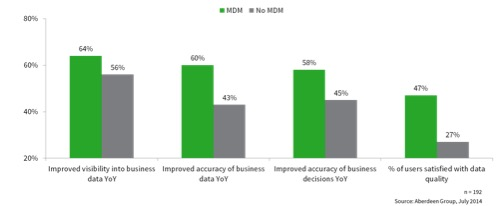 MDM in the World of Big Data