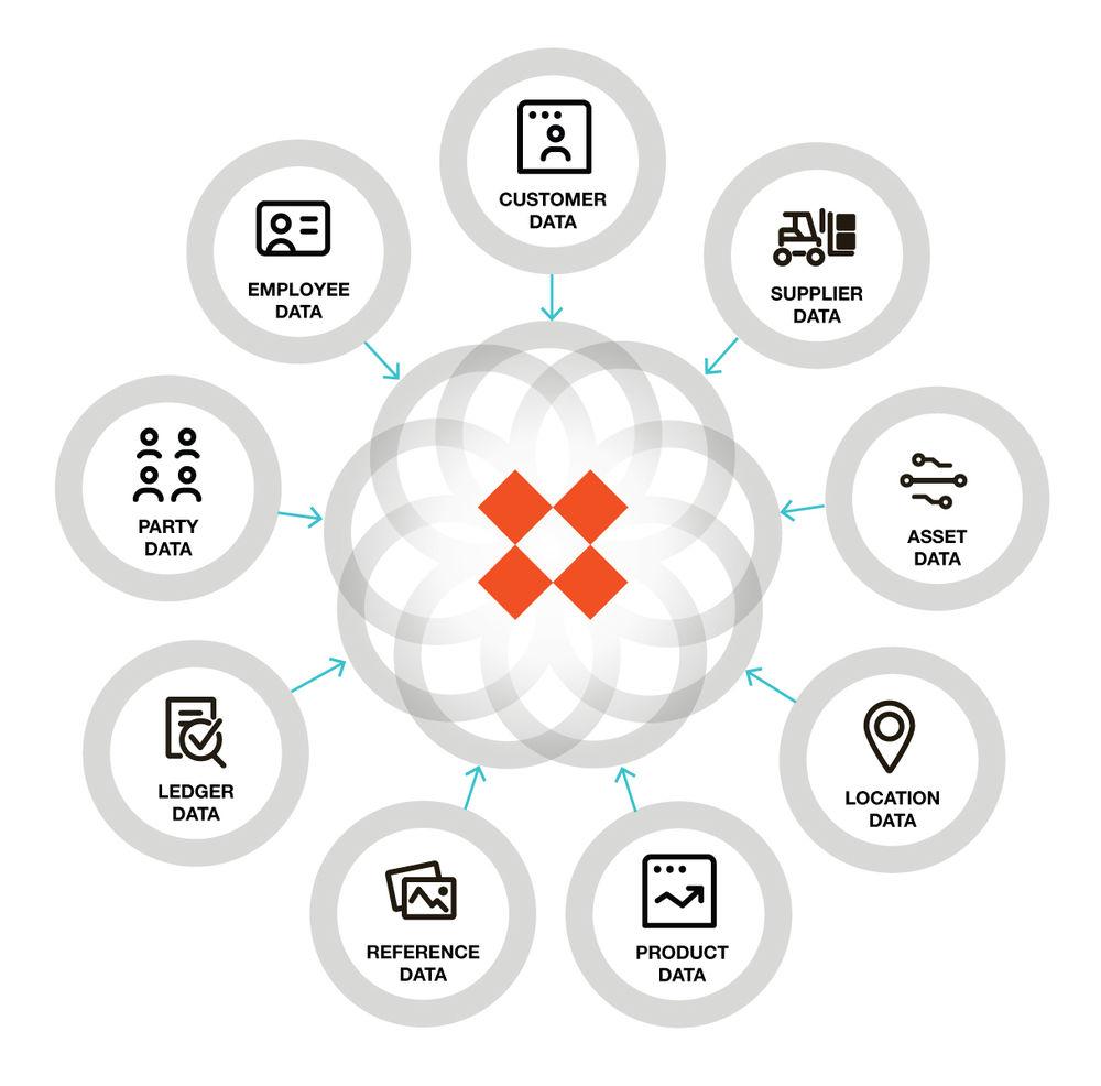Digital Business Hub - DBH - Stibo Systems