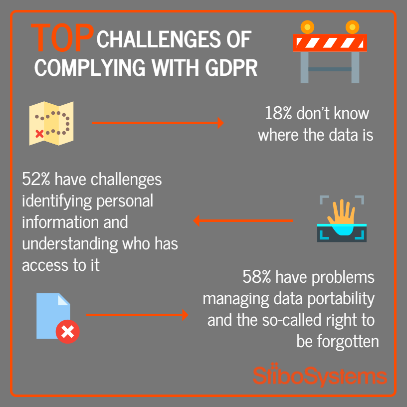 Taking the Temperature on GDPR: Are Companies Prepared?