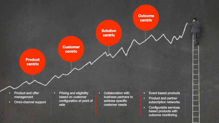 The Future for Product Information Management. 5 Key Points